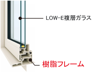 高性能樹脂窓