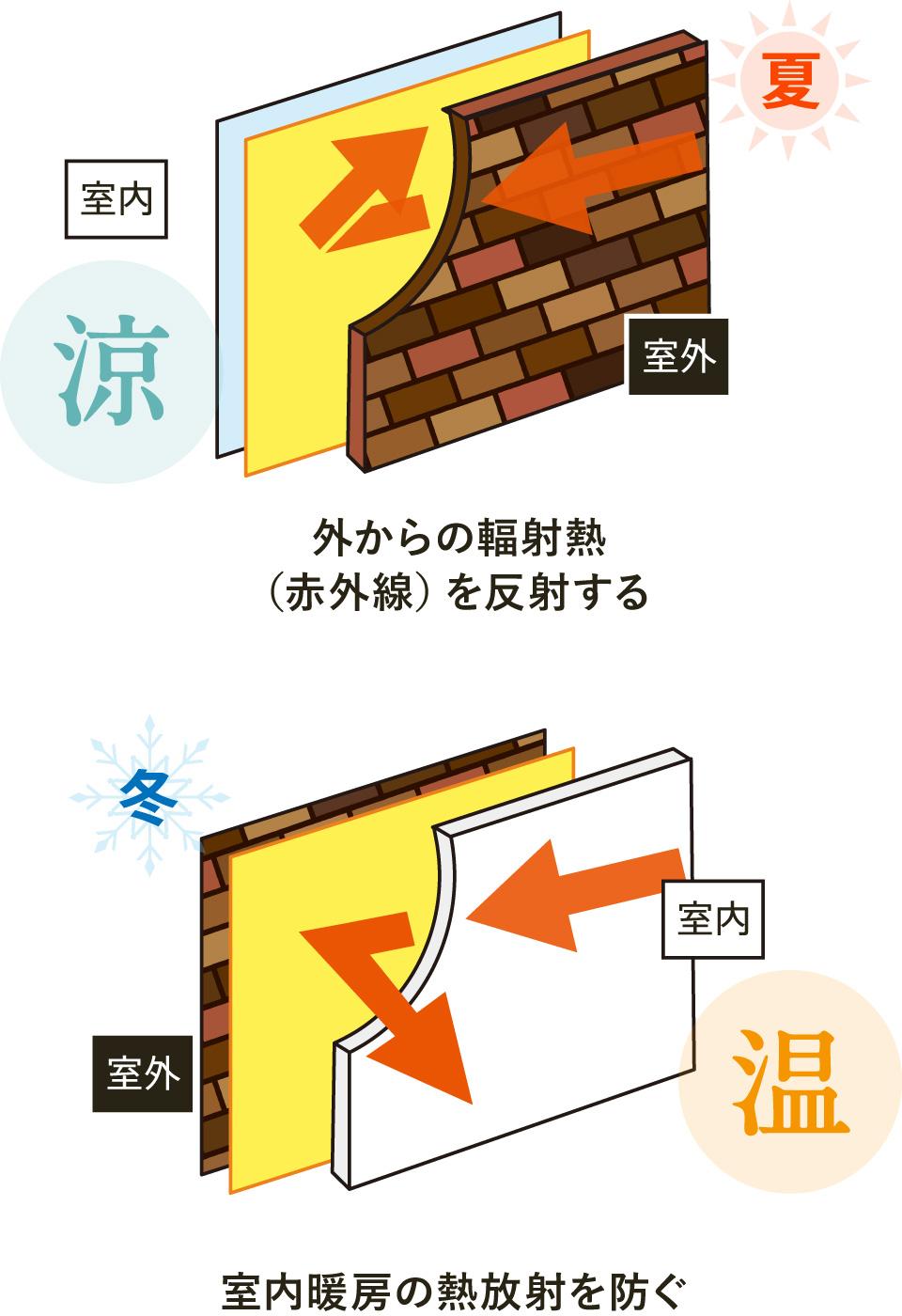 外からの輻射熱(赤外線)を反射する/室内暖房の熱放射を防ぐ